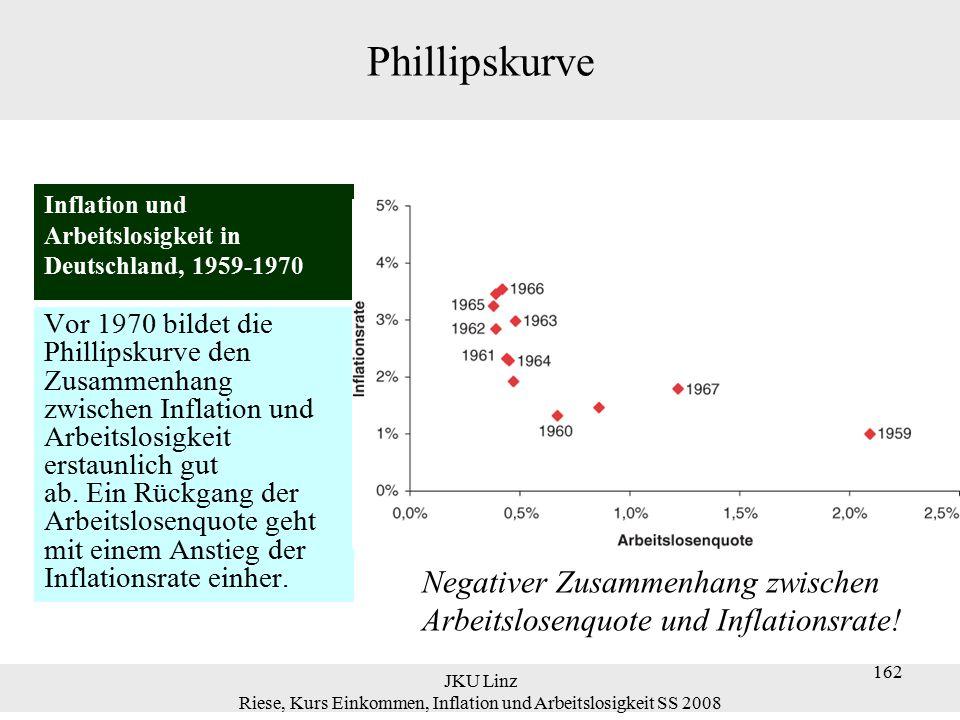 JKU Linz Riese, Kurs Einkommen, Inflation und Arbeitslosigkeit SS 2008 163 Phillipskurve Nach 1970 bricht der stabile Zusammen- hang zwischen Inflation und Arbeits- losigkeit weitgehend zusammen.