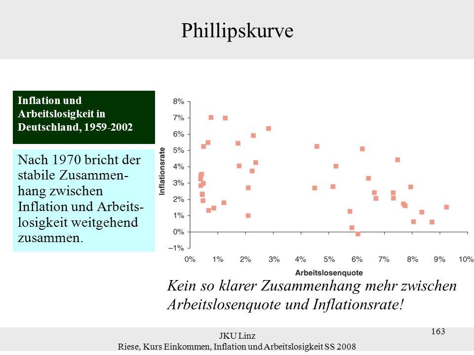 JKU Linz Riese, Kurs Einkommen, Inflation und Arbeitslosigkeit SS 2008 164 Phillipskurve  Angenommen die Erwartungen über Inflation werden folgendermaßen gebildet:  entspricht :  Der Parameter  fängt den Effekt der Inflation des letzten Jahres,  t-1, auf die erwartete Inflationsrate in diesem Jahr,  e t, ein.
