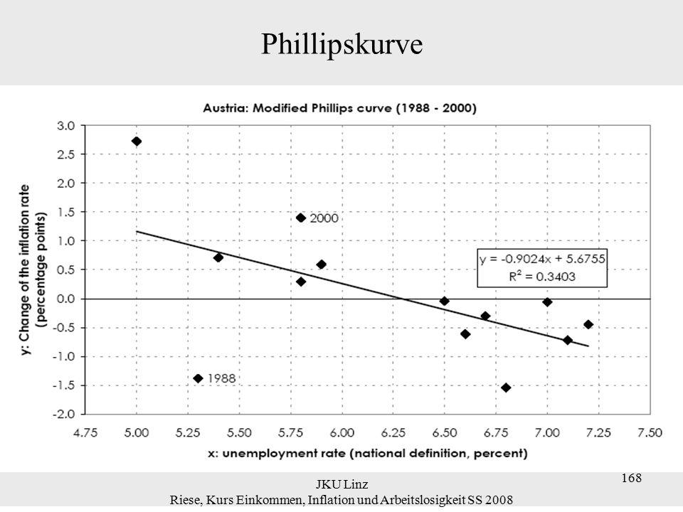 JKU Linz Riese, Kurs Einkommen, Inflation und Arbeitslosigkeit SS 2008 169 Phillipskurve ursprüngliche Phillipskurve:  um Erwartungen erweiterte Phillipskurve oder auch akzelerierende Phillipskurve: Nochmals der Unterschied zwischen ursprünglicher und modifizierter Phillipskurve: Ursprüngliche Phillipskurve: u t   π t  Akzelerierende Phillipskurve: u t   (π t – π t-1 ) 