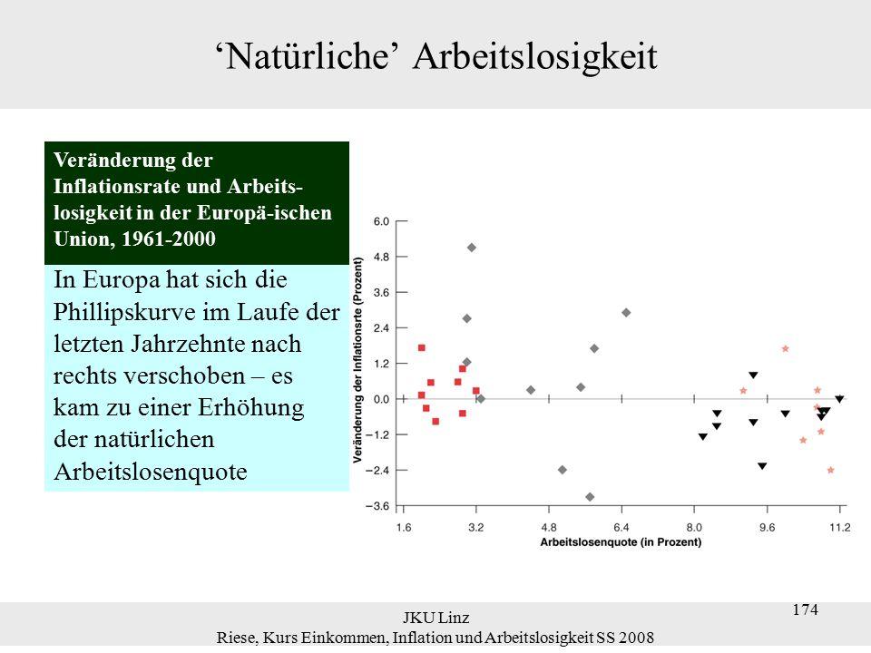 JKU Linz Riese, Kurs Einkommen, Inflation und Arbeitslosigkeit SS 2008 175 Lohnindexierung  Die Beziehung zwischen Arbeitslosigkeit und Inflation ändert sich wahrscheinlich mit dem Niveau und der Persistenz der Inflation.