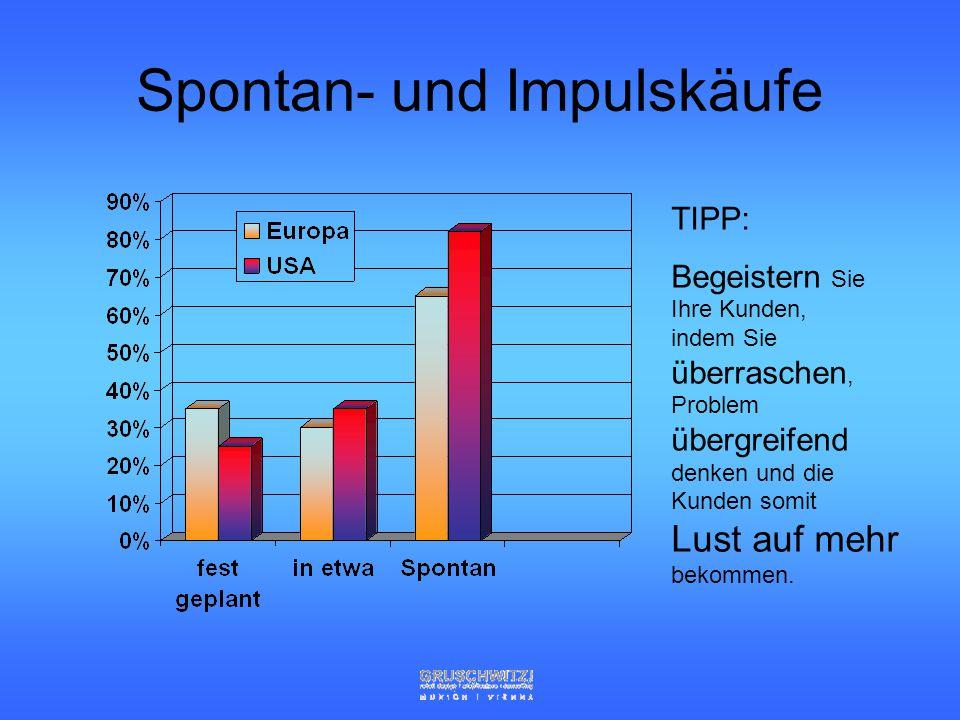 Ansprache der Sinne 90 % sehen (10 mio bit/sec) 8 % hören (1 mio bit/sec) 1 % riechen (100.000 bit/sec) 1% schmecken, tasten (100.000 bit/sec) Impulses, which influence the human being