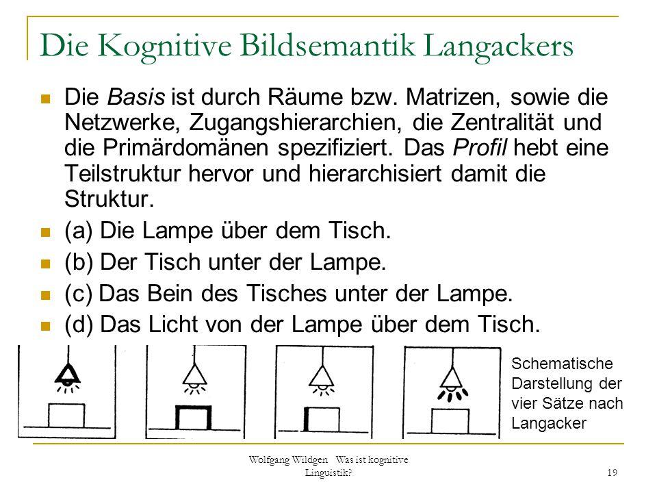 Wolfgang Wildgen Was ist kognitive Linguistik? 19 Die Kognitive Bildsemantik Langackers Die Basis ist durch Räume bzw. Matrizen, sowie die Netzwerke,