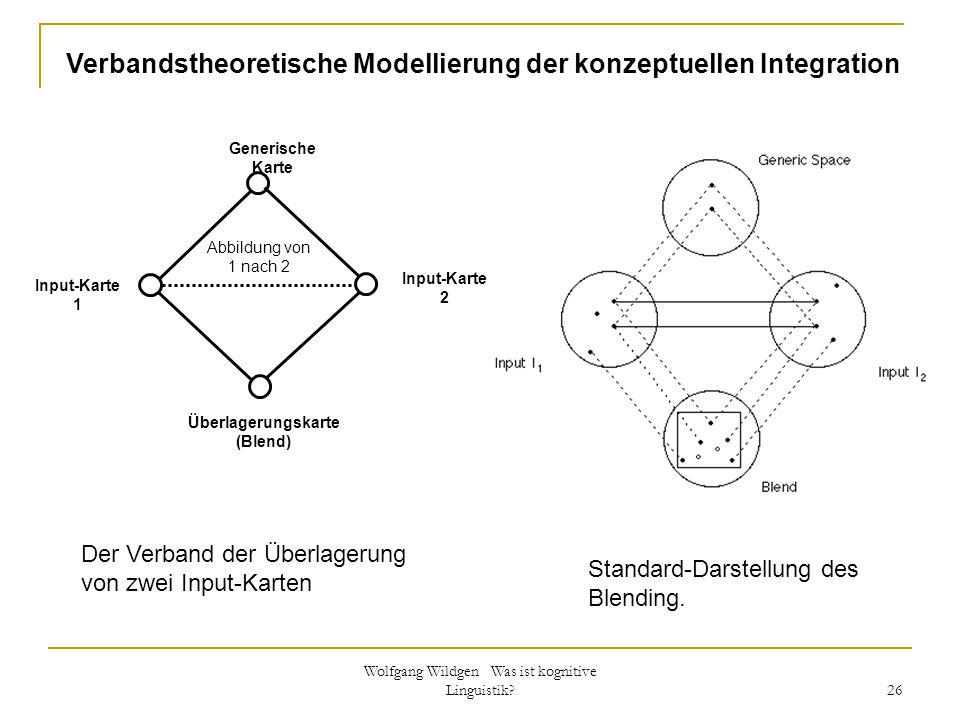 Wolfgang Wildgen Was ist kognitive Linguistik? 26 Abbildung von 1 nach 2 Input-Karte 1 Überlagerungskarte (Blend) Input-Karte 2 Generische Karte Stand