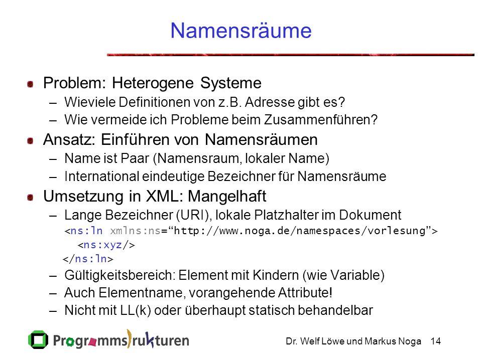 Dr. Welf Löwe und Markus Noga14 Namensräume Problem: Heterogene Systeme –Wieviele Definitionen von z.B. Adresse gibt es? –Wie vermeide ich Probleme be
