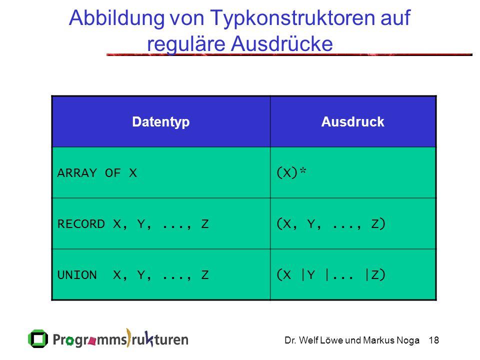 Dr. Welf Löwe und Markus Noga18 Abbildung von Typkonstruktoren auf reguläre Ausdrücke DatentypAusdruck ARRAY OF X(X)* RECORD X, Y,..., Z(X, Y,..., Z)