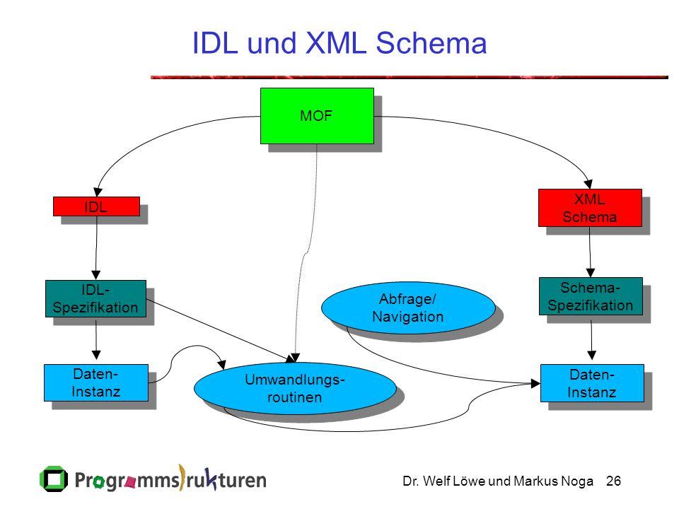 Dr. Welf Löwe und Markus Noga26 IDL und XML Schema IDL IDL- Spezifikation IDL- Spezifikation MOF XML Schema XML Schema Umwandlungs- routinen Schema- S