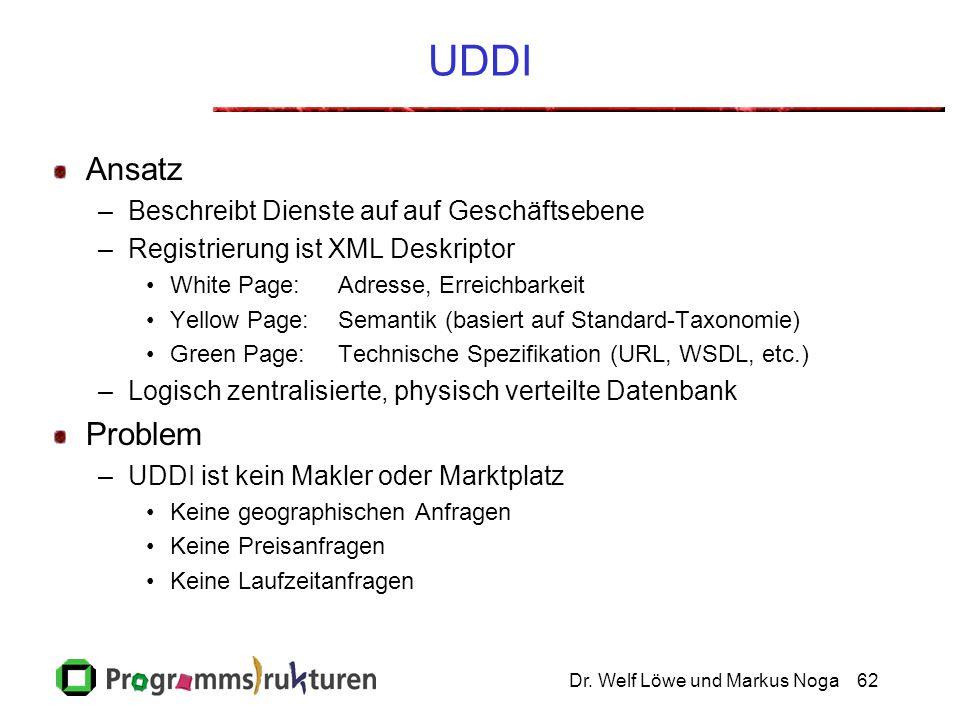 Dr. Welf Löwe und Markus Noga62 UDDI Ansatz –Beschreibt Dienste auf auf Geschäftsebene –Registrierung ist XML Deskriptor White Page:Adresse, Erreichba