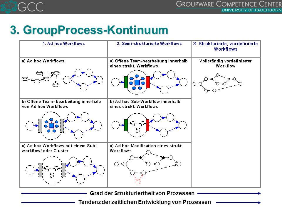 3. GroupProcess-Kontinuum Grad der Strukturiertheit von Prozessen Tendenz der zeitlichen Entwicklung von Prozessen