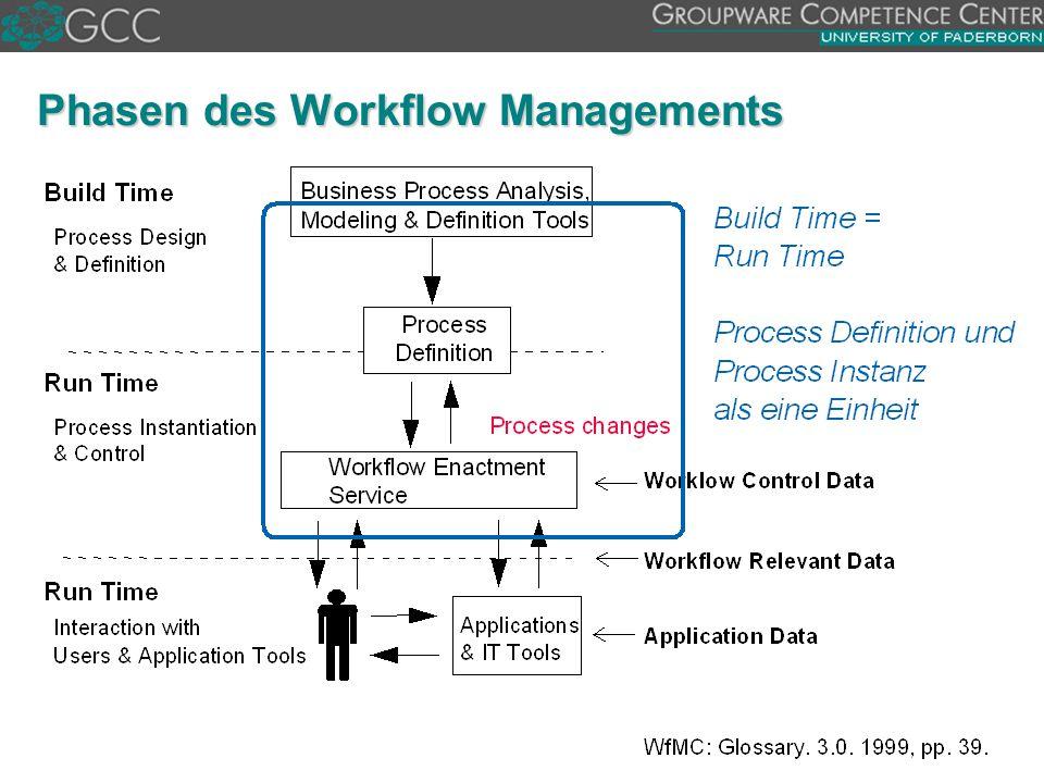 Phasen des Workflow Managements