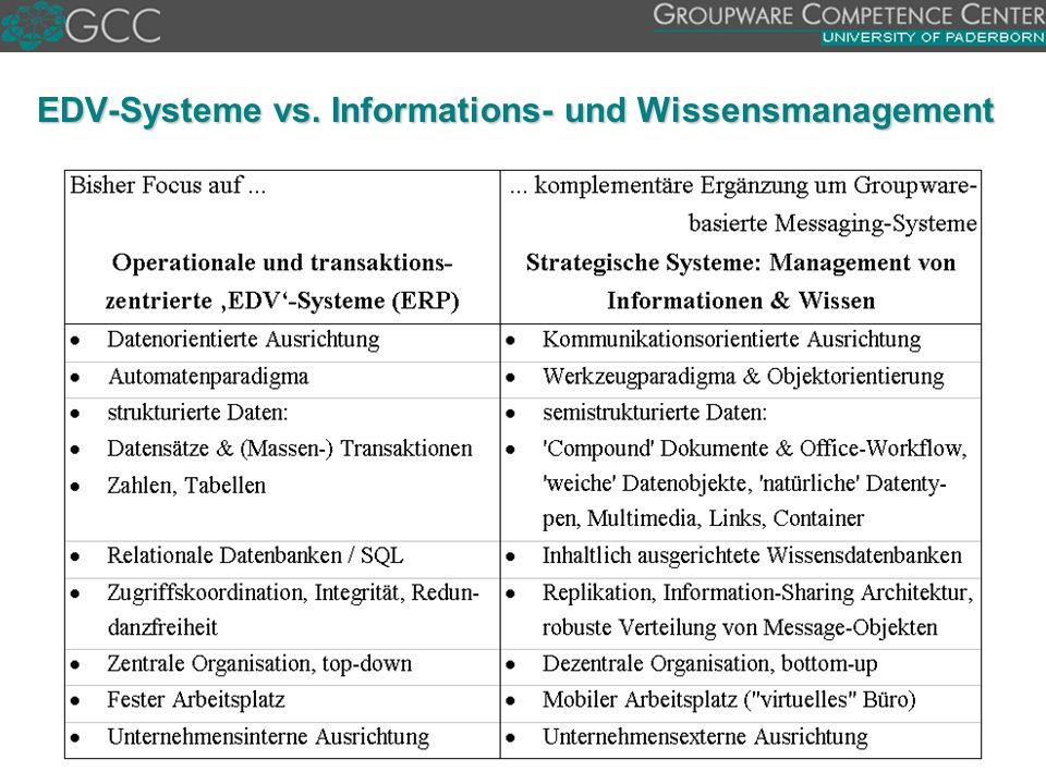 Einsatzgebiete (Anwendungsfelder)  Office-Management  B2B oder B2C E-Commerce  Verbindung von Web und Workflows im Intranet  Knowledge-Management  Depot von Ad hoc Prozessen  Lernen aus bisherigen Prozessabläufen und Nutzen des Wissens für neue Prozesse