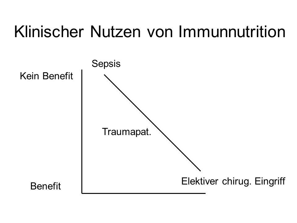 Klinischer Nutzen von Immunnutrition Kein Benefit Benefit Sepsis Elektiver chirug. Eingriff Traumapat.