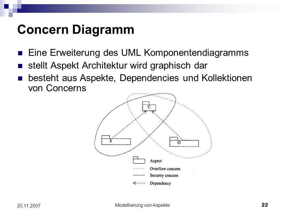Modellierung von Aspekte22 20.11.2007 Concern Diagramm Eine Erweiterung des UML Komponentendiagramms stellt Aspekt Architektur wird graphisch dar best