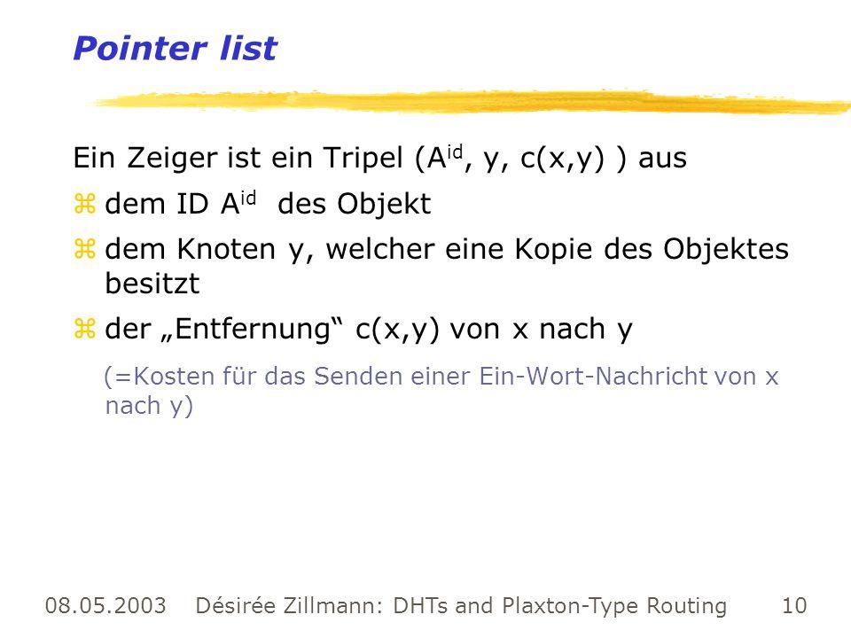 08.05.2003 Désirée Zillmann: DHTs and Plaxton-Type Routing 10 Pointer list Ein Zeiger ist ein Tripel (A id, y, c(x,y) ) aus zdem ID A id des Objekt zd
