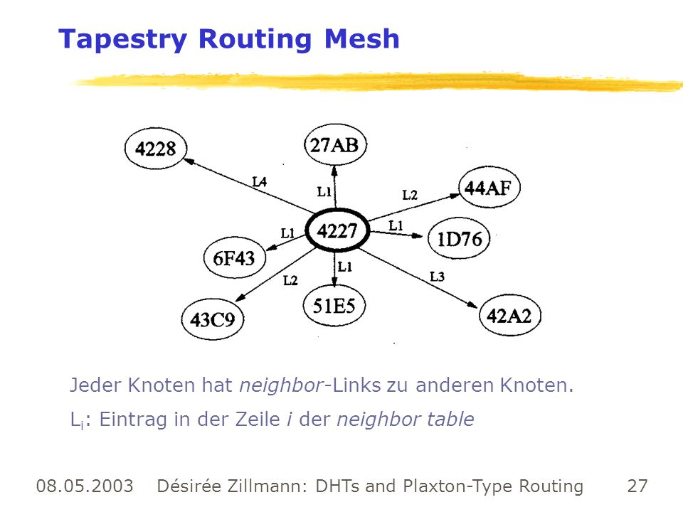 08.05.2003 Désirée Zillmann: DHTs and Plaxton-Type Routing 27 Tapestry Routing Mesh Jeder Knoten hat neighbor-Links zu anderen Knoten. L i : Eintrag i