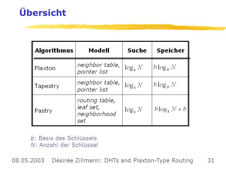 08.05.2003 Désirée Zillmann: DHTs and Plaxton-Type Routing 31 Übersicht b: Basis des Schlüssels N: Anzahl der Schlüssel