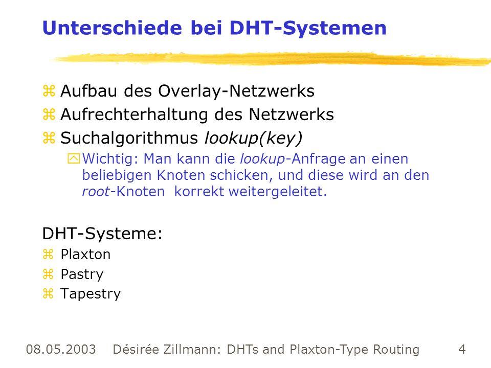 08.05.2003 Désirée Zillmann: DHTs and Plaxton-Type Routing 4 Unterschiede bei DHT-Systemen zAufbau des Overlay-Netzwerks zAufrechterhaltung des Netzwe