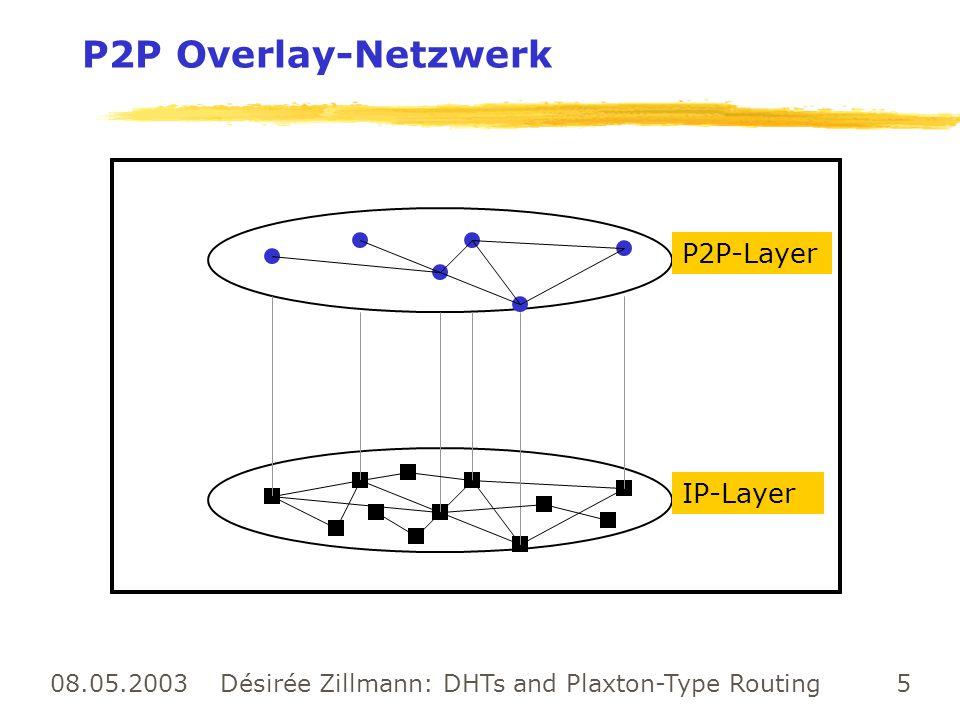 08.05.2003 Désirée Zillmann: DHTs and Plaxton-Type Routing 16 Zusammenfassung Plaxton + Die pointer list ist eindeutig + Versucht, die möglichst nahe Kopie eines Objektes zu finden + ortsunabhängiges Routing (jeder root ist die Wurzel eines spannenden Baumes im Graphen, der die Topologie des Netzwerks beschreibt) - Statische Menge von teilnehmenden Knoten - Viel Vorarbeit, um die Knotenmenge für den Routing-Prozess zu erzeugen - Plaxton geht von gefüllten neighbor tables aus - Fällt ein root-Knoten aus, dann können einige Objekte nicht mehr erreichbar sein