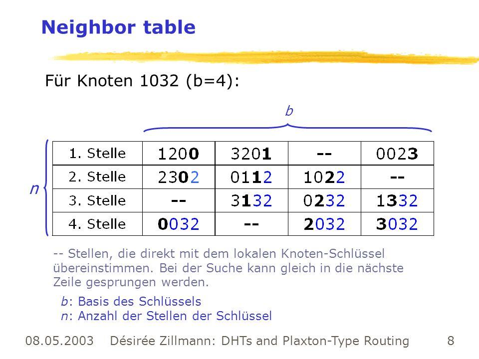 08.05.2003 Désirée Zillmann: DHTs and Plaxton-Type Routing 29 Selbstorganisation bei Tapestry (2) zIntegration mehrerer neuer Knoten gleichzeitig yProblem: x hat ein Loch, wo y hingehört yLösung: l jeder neue Knoten versendet eine wish list (Bit-Vektor der Länge b) von nichterreichbaren Präfixen l jeder Rezipient überprüft, ob er einen der gewünschten Knoten erreichen kann, ggf.