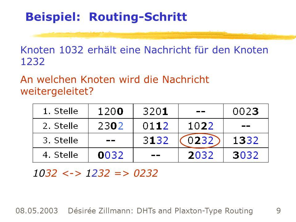 08.05.2003 Désirée Zillmann: DHTs and Plaxton-Type Routing 9 Beispiel: Routing-Schritt Knoten 1032 erhält eine Nachricht für den Knoten 1232 An welche