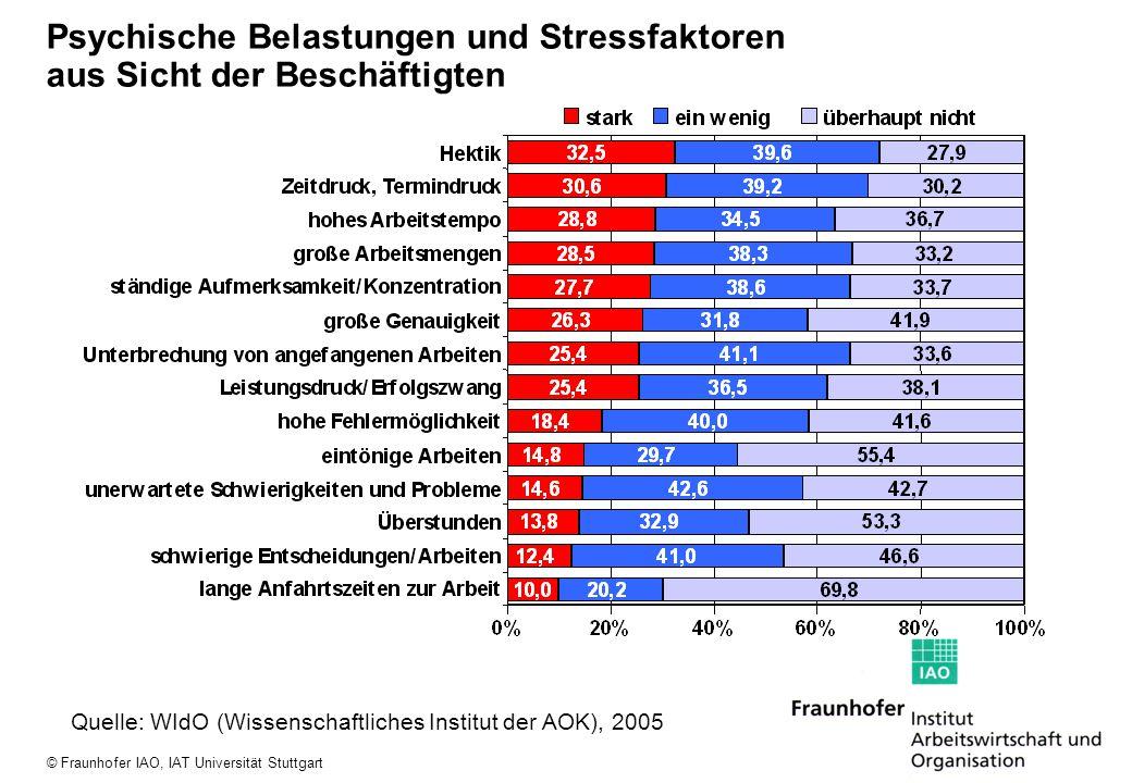 © Fraunhofer IAO, IAT Universität Stuttgart Psychische Belastungen und Stressfaktoren aus Sicht der Beschäftigten Quelle: WIdO (Wissenschaftliches Ins