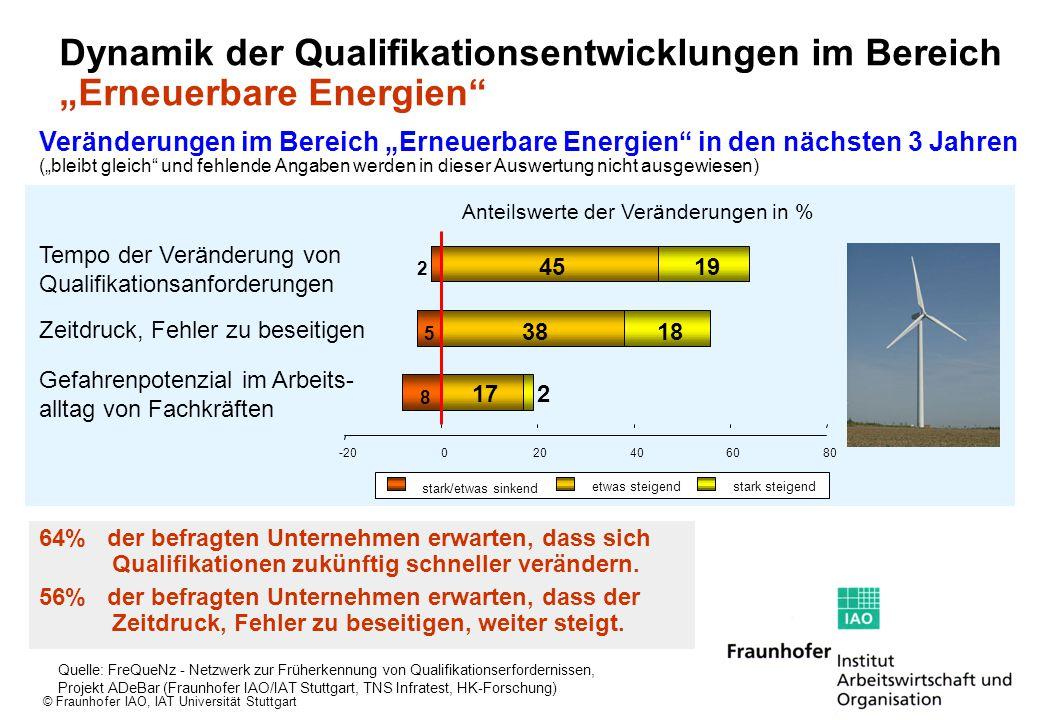 """© Fraunhofer IAO, IAT Universität Stuttgart Dynamik der Qualifikationsentwicklungen im Bereich """"Erneuerbare Energien"""" 17 38 45 2 18 19 8 5 2 -20020406"""