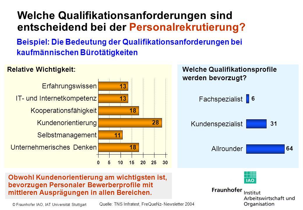 © Fraunhofer IAO, IAT Universität Stuttgart Welche Qualifikationsanforderungen sind entscheidend bei der Personalrekrutierung? Beispiel: Die Bedeutung
