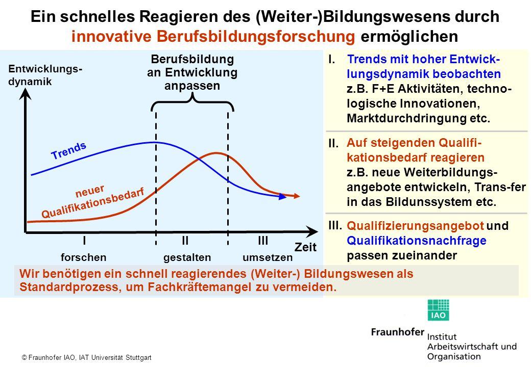© Fraunhofer IAO, IAT Universität Stuttgart Entwicklungs- dynamik Zeit III Trends mit hoher Entwick- lungsdynamik beobachten z.B. F+E Aktivitäten, tec