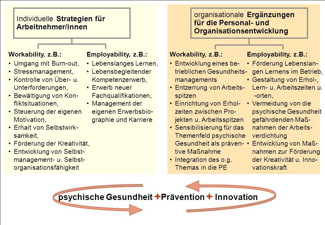 © Fraunhofer IAO, IAT Universität Stuttgart Employability, z.B.: Förderung Lebenslan- gen Lernens im Betrieb, Gestaltung von Erhol-, Lern- u. Arbeitsz