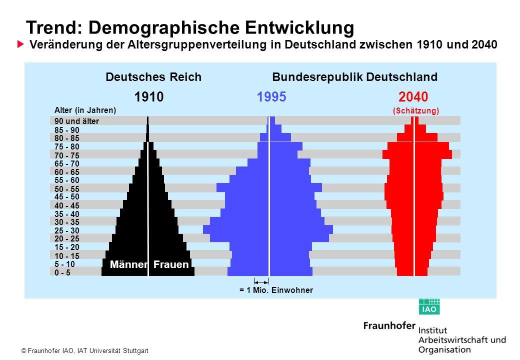 © Fraunhofer IAO, IAT Universität Stuttgart 1996 2000 2005 2010 2015 2020 2025 2030 2035 0,0 5,0 10,0 15,0 20,0 25,0 30,0 35,0 40,0 45,0 50,0 55,0 60,0 15 - 29 Jahre 30 - 49 Jahre 50 Jahre u.ä.