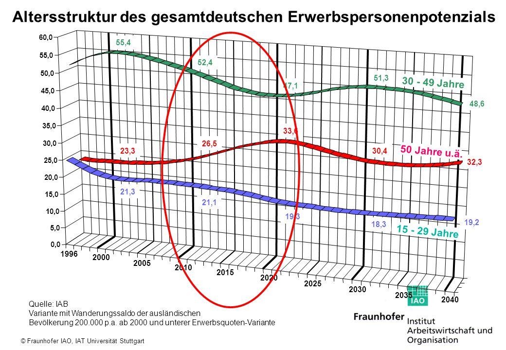 © Fraunhofer IAO, IAT Universität Stuttgart AlterOhne Berufs- abschluss Mit Berufs- abschluss Mit Hoch-/ Fachhoch- schulab.