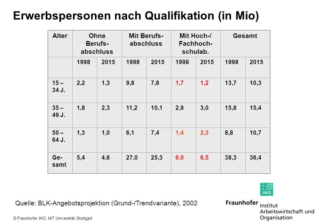 """© Fraunhofer IAO, IAT Universität Stuttgart Dynamik der Qualifikationsentwicklungen im Bereich """"Erneuerbare Energien 17 38 45 2 18 19 8 5 2 -20020406080 stark/etwas sinkend etwas steigend stark steigend Tempo der Veränderung von Qualifikationsanforderungen Gefahrenpotenzial im Arbeits- alltag von Fachkräften Zeitdruck, Fehler zu beseitigen 64% der befragten Unternehmen erwarten, dass sich Qualifikationen zukünftig schneller verändern."""