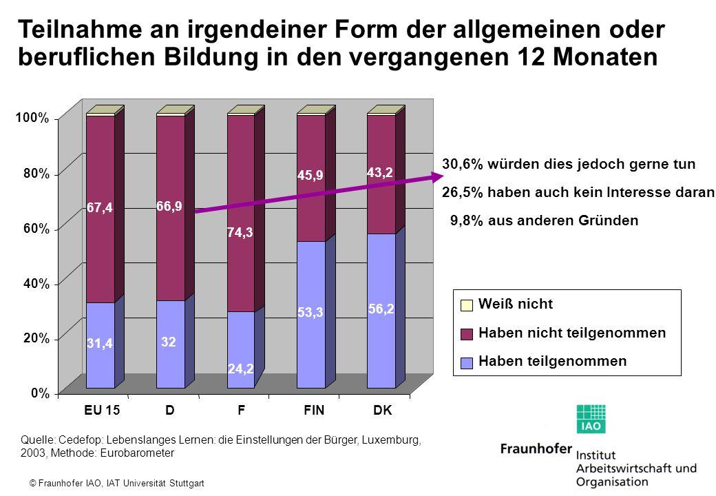 © Fraunhofer IAO, IAT Universität Stuttgart Teilnahme an beruflicher Weiterbildung Abnahme der Beteiligung an beruflicher Weiterbildung und geringe Beteiligungsquoten Älterer Quelle: BMBF, Berichtssystem Weiterbildung IX, 2005, S.