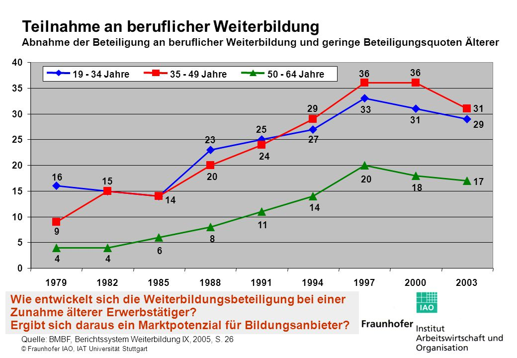 © Fraunhofer IAO, IAT Universität Stuttgart Teilnahme an beruflicher Weiterbildung Abnahme der Beteiligung an beruflicher Weiterbildung und geringe Be