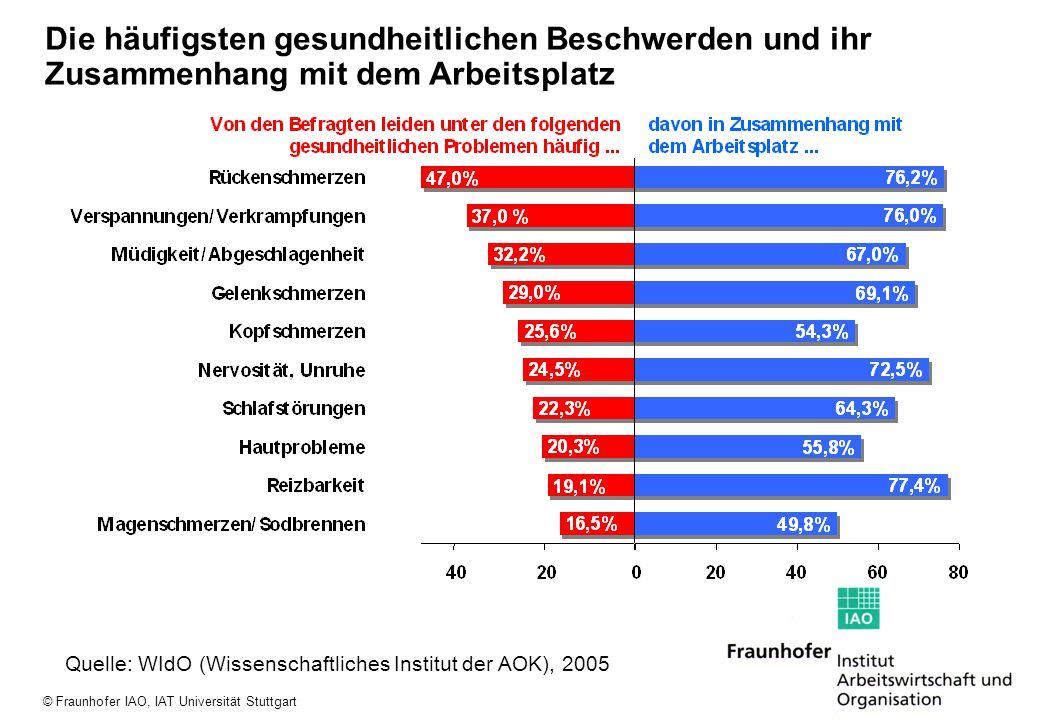 © Fraunhofer IAO, IAT Universität Stuttgart Die häufigsten gesundheitlichen Beschwerden und ihr Zusammenhang mit dem Arbeitsplatz Quelle: WIdO (Wissen