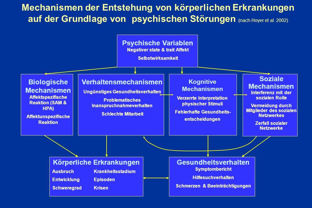 Mechanismen der Entstehung von körperlichen Erkrankungen auf der Grundlage von psychischen Störungen (nach Hoyer et al. 2002) Psychische Variablen Neg