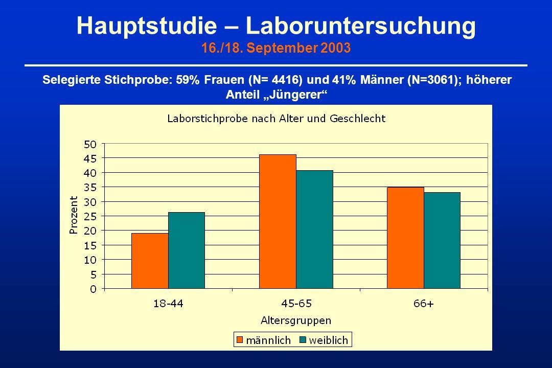 """Hauptstudie – Laboruntersuchung 16./18. September 2003 Selegierte Stichprobe: 59% Frauen (N= 4416) und 41% Männer (N=3061); höherer Anteil """"Jüngerer"""""""