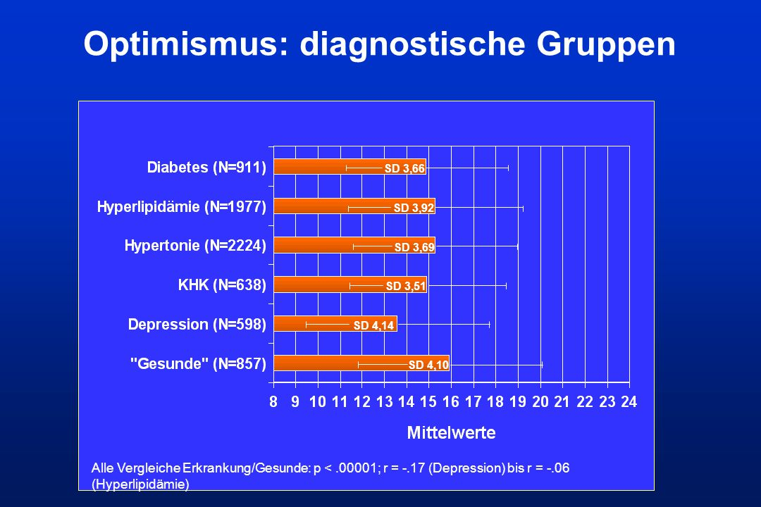 Optimismus: diagnostische Gruppen SD 3,66 SD 3,92 SD 3,69 SD 3,51 SD 4,14 SD 4,10 Alle Vergleiche Erkrankung/Gesunde: p <.00001; r = -.17 (Depression)