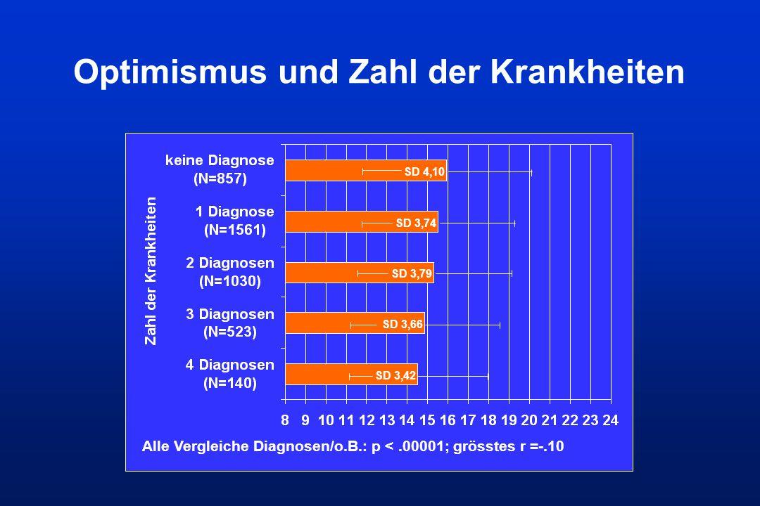 Optimismus und Zahl der Krankheiten SD 4,10 SD 3,74 SD 3,79 SD 3,66 SD 3,42 Alle Vergleiche Diagnosen/o.B.: p <.00001; grösstes r =-.10