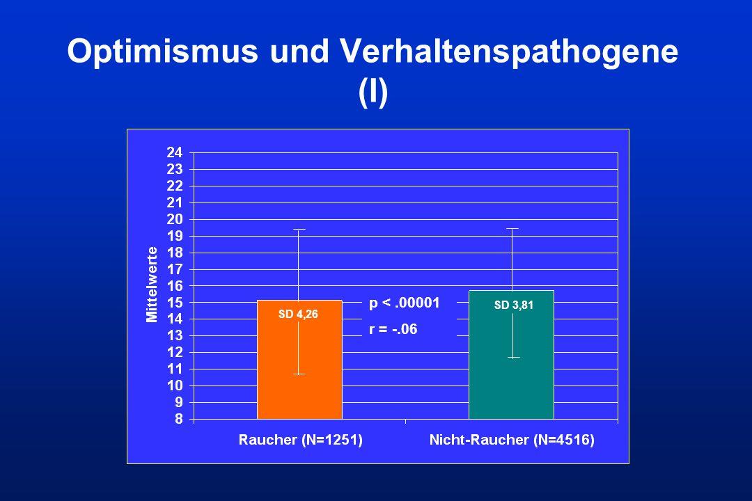 Optimismus und Verhaltenspathogene (I) SD 4,26 SD 3,81 p <.00001 r = -.06