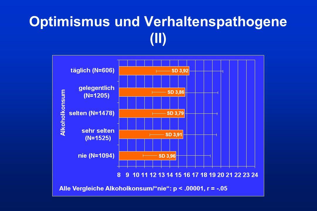 """Optimismus und Verhaltenspathogene (II) SD 3,92 SD 3,86 SD 3,79 SD 3,91 SD 3,96 Alle Vergleiche Alkoholkonsum/""""nie"""": p <.00001, r = -.05"""