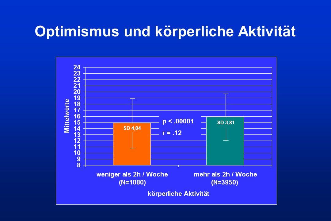 Optimismus und körperliche Aktivität SD 3,81 SD 4,04 p <.00001 r =.12
