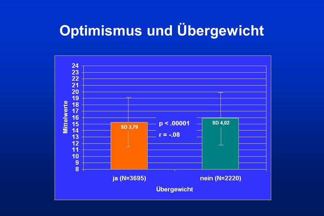 Optimismus und Übergewicht SD 3,79 SD 4,02 p <.00001 r = -.08
