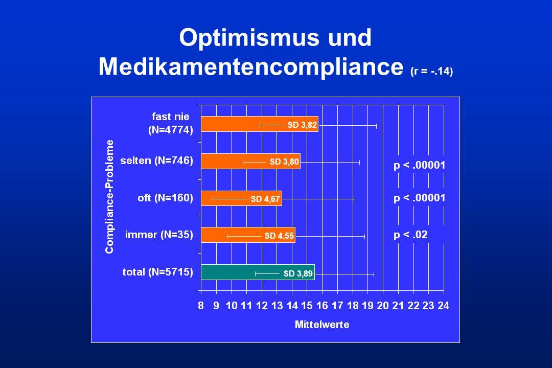 Optimismus und Medikamentencompliance (r = -.14 ) SD 3,82 SD 3,80 SD 4,67 SD 4,55 SD 3,89 p <.00001 p <.02