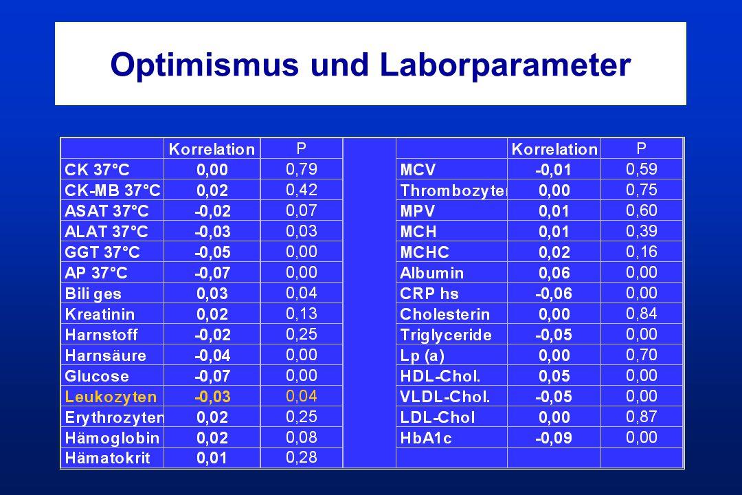 Optimismus und Laborparameter