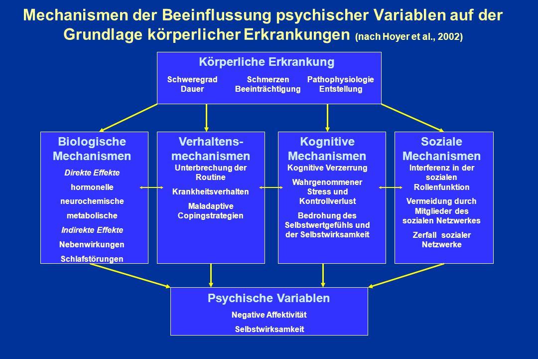 Mechanismen der Beeinflussung psychischer Variablen auf der Grundlage körperlicher Erkrankungen (nach Hoyer et al., 2002) Körperliche Erkrankung Schwe