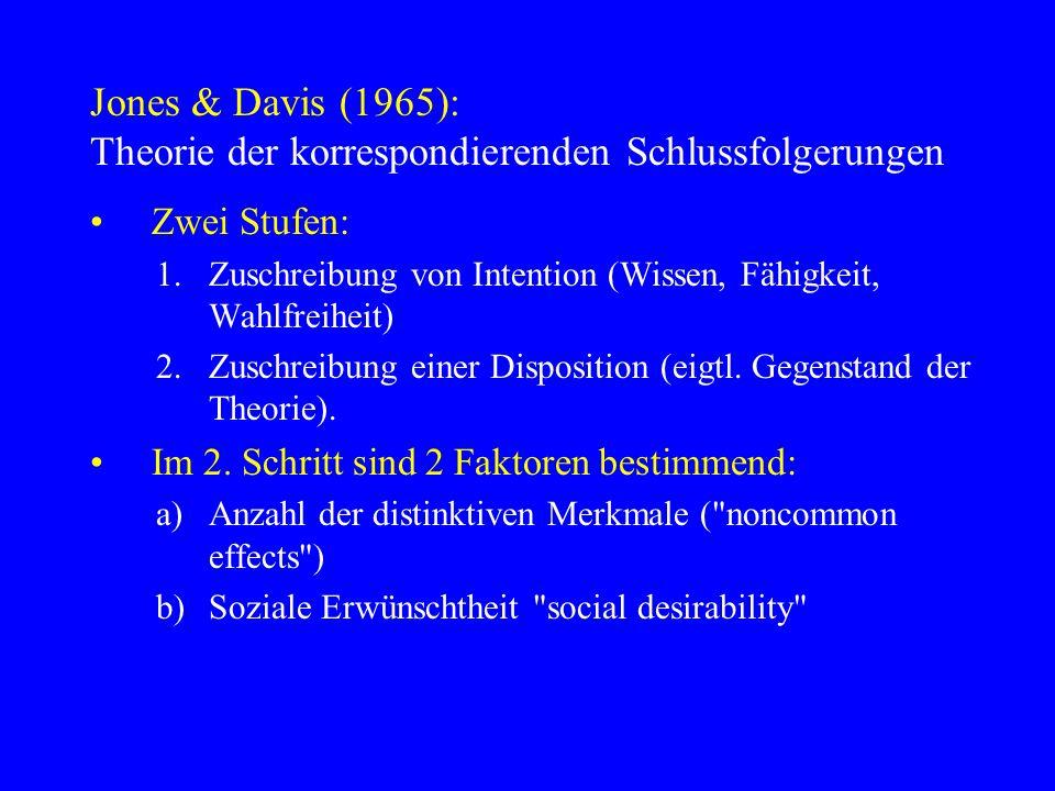 Jones & Davis (1965): Theorie der korrespondierenden Schlussfolgerungen Zwei Stufen: 1.Zuschreibung von Intention (Wissen, Fähigkeit, Wahlfreiheit) 2.