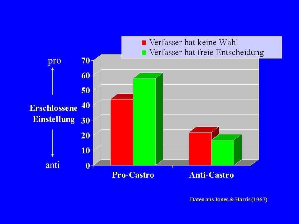 Daten aus Jones & Harris (1967) pro anti