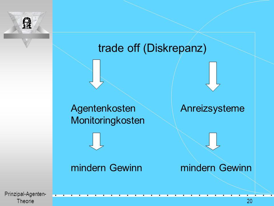Prinzipal-Agenten- Theorie.............. 20 trade off (Diskrepanz) AgentenkostenAnreizsysteme Monitoringkosten mindern Gewinn