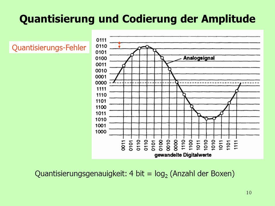 10 Quantisierung und Codierung der Amplitude Quantisierungs-Fehler Quantisierungsgenauigkeit: 4 bit = log 2 (Anzahl der Boxen)
