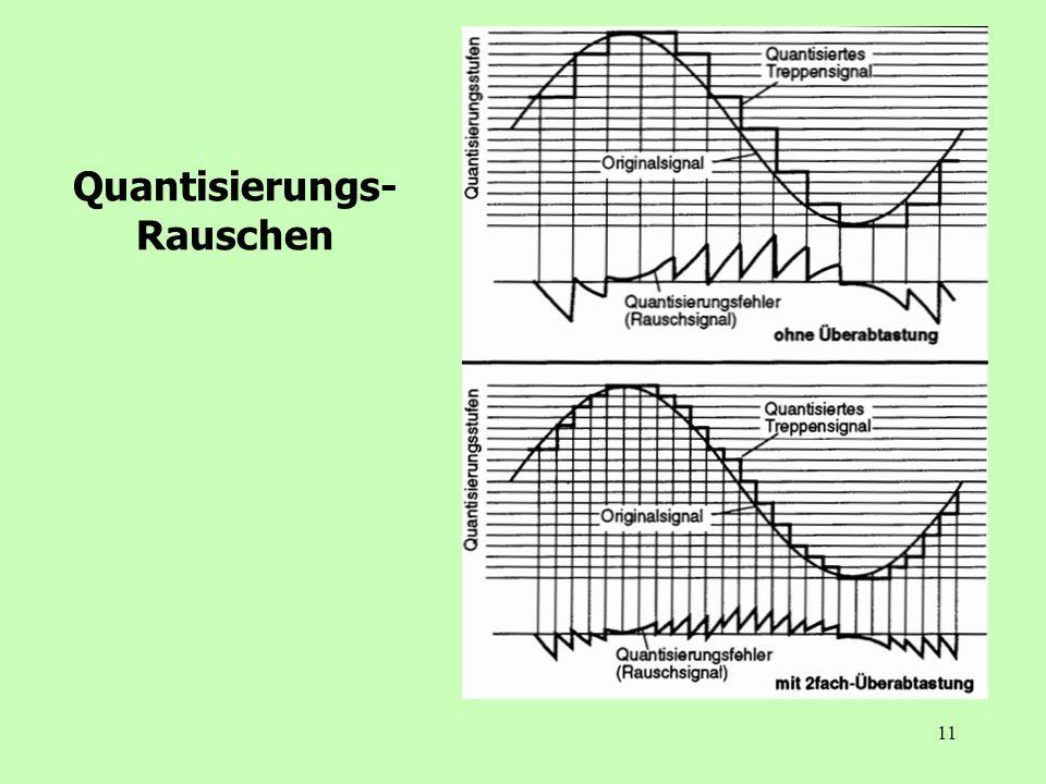 11 Quantisierungs- Rauschen
